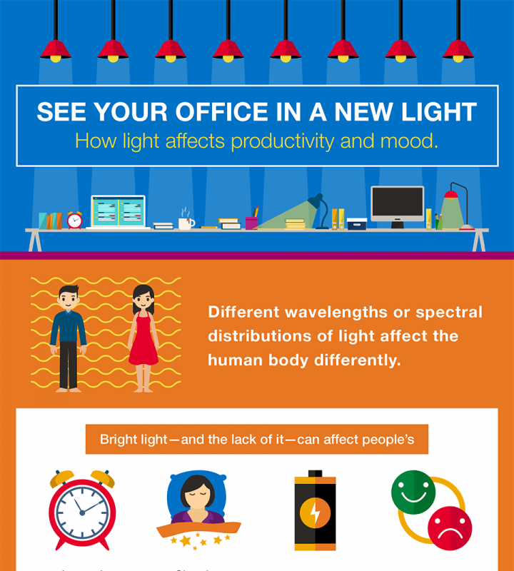 Impact of Office Lighting on Employee Productivity
