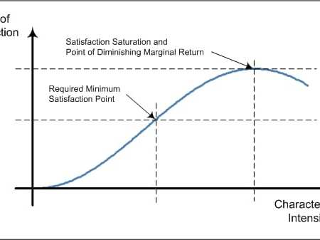 StrategyDriven Decision Making Article   Decision Characteristic Evaluation Curve