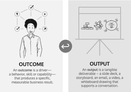 StrategyDriven Management and Leadership Article | Business Outcomes | To Create Radical Outcomes - Make Sure Every Output Has A Purpose