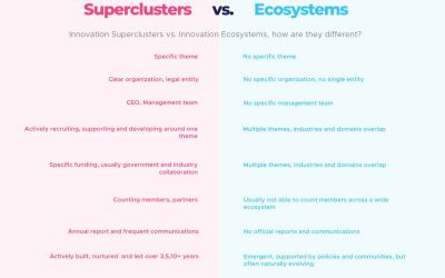 On Superclusters and Ecosystems