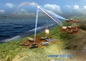 Arrow Weapon System - Image courtesy Israel Aerospace Industries