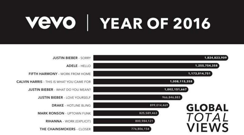 Vevo – najpopularniejsze teledyski w 2016 r.