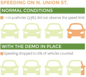 SpeedDataInfographics-UNION