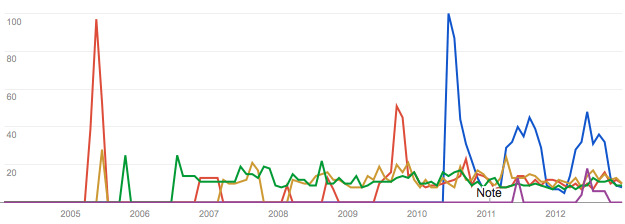 Google Trends Report of the 2012 Best Trend Survey Results