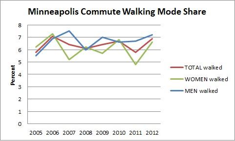 Minneapolis Commute Walking Mode Share