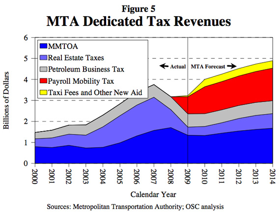 Would Cuomos proposed spending cap lock MTA funding in at the bottom of the recession-spurred trough? Image: Tom DiNapoli.
