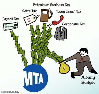 In its most recent raid on dedicated MTA revenue streams, Albany decided to leave the regional payroll tax alone, but siphoned off money from the collection of taxes known as MMTOA. Graphic: Carly Clark/Streetsblog