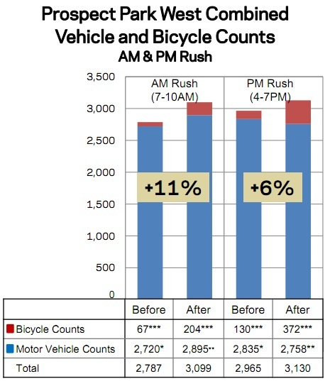 New DOT data shows that the Prospect Park West redesign doesn't only improve safety, it enables more people to use the street to get to work. Image: NYC DOT.
