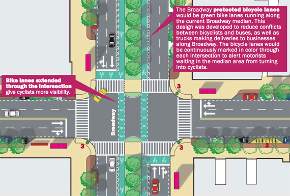 "Image from the 2008 ""Blueprint for the Upper West Side: A Roadmap for Truly Livable Streets,"" by the ##http://www.streetsblog.org/2008/11/13/tonight-see-the-blueprint-for-a-new-upper-west-side/##Upper West Side Streets Renaissance Campaign##"