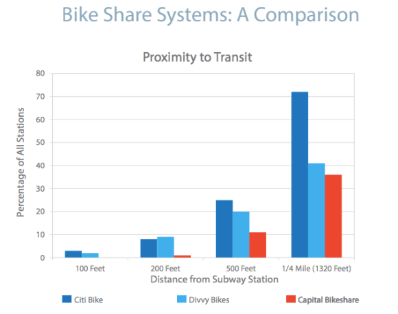Citi Bike stations are located closer to rail transit than their counterparts in DC and Chicago. Image: NYU Rudin