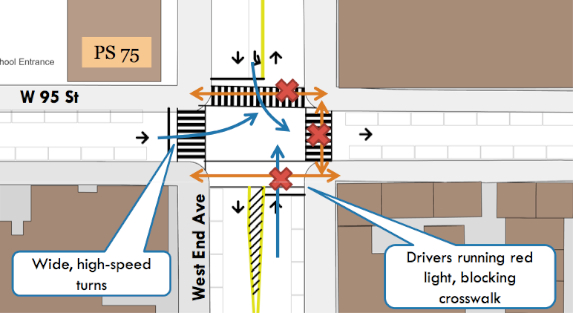 Existing conditions at W. 95th Street and West End Avenue, where a driver fatally struck Jean Chambers Thursday. Chamber was hit in the north crosswalk as the driver turned left from W. 95th onto northbound West End Ave. Image: Nelson\Nygaard