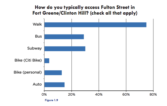 Is parking really that important for merchants? Not according to surveys of their customers. Image: FAB Alliance [PDF]