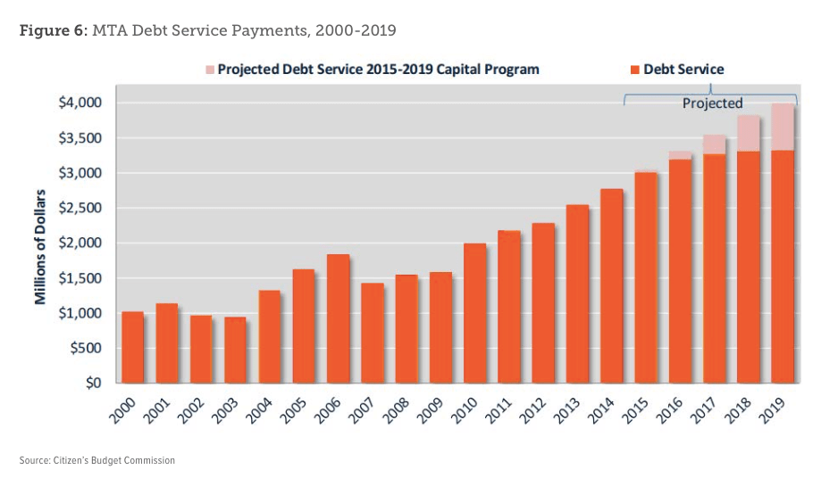 MTA debt is on the rise. Without more dedicated revenue, it will only get worse. Graphic: Move NY