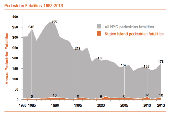 Pedestrian fatalities in New York City have been cut in half over the past three decades -- except for Staten Island. Chart: DOT