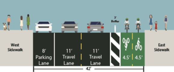 Protected bikeways are coming to Washington Heights. Image: DOT