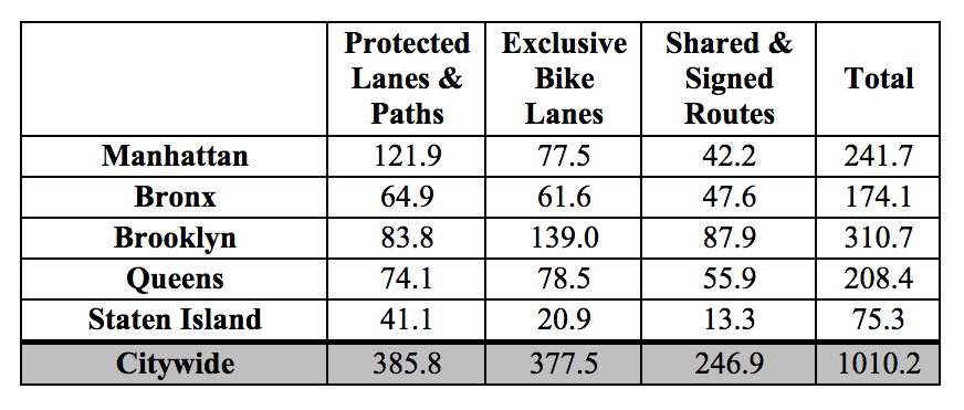 Total bike facility mileage as of September 2015. Chart: DOT