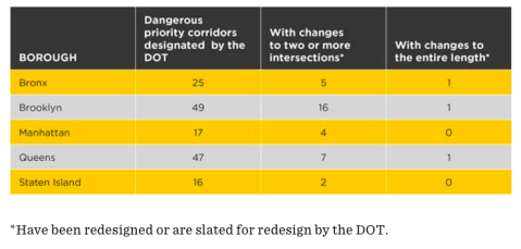 Advocates say DOT needs more funding to address safety concerns on the city's most dangerous corridors. Image: Transportation Alternatives