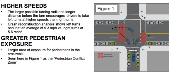 Left turns accounted for 30 percent of pedestrian and cyclists fatalities in 2015. Image: DOT