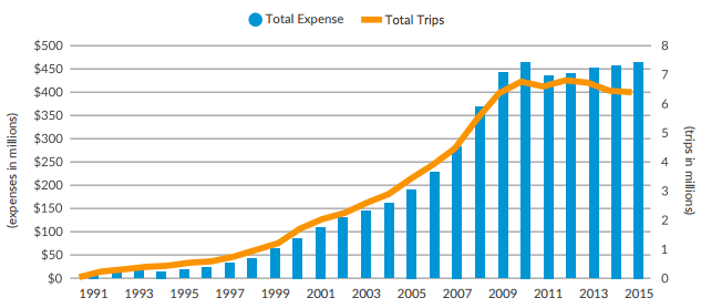 The cost of Access-A-Ride has ballooned since its introduction in the early 1990s. Image: Citizens Budget Commission of NY