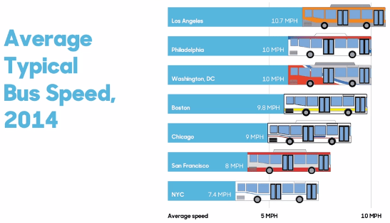 NYC's buses are the slowest in the nation. Image: TransitCenter