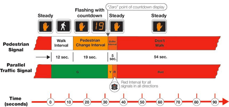 """Today's legislation ensures that pedestrians who enter a crosswalk during the flashing """"Pedestrian Change Interval"""" have the right of way under New York City law. Image: DOT"""
