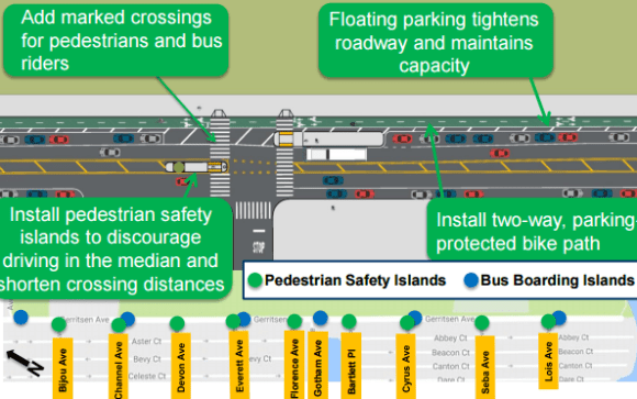 In the coming weeks, Gerritsen Avenue will get a two-way protected bike lane, concrete pedestrian refuges, and bus boarding bulbs aimed to calm traffic and create safer access to the park. Image: DOT