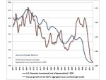 US Domestic Investment/GDP