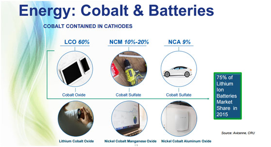 Cobalt and Batteries