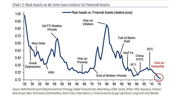 Real Assets at All-Time Lows
