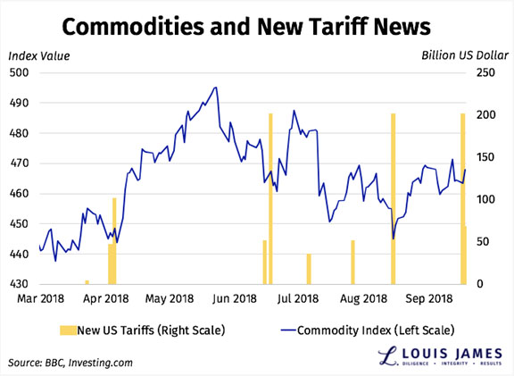 Commodities and New Tariff News