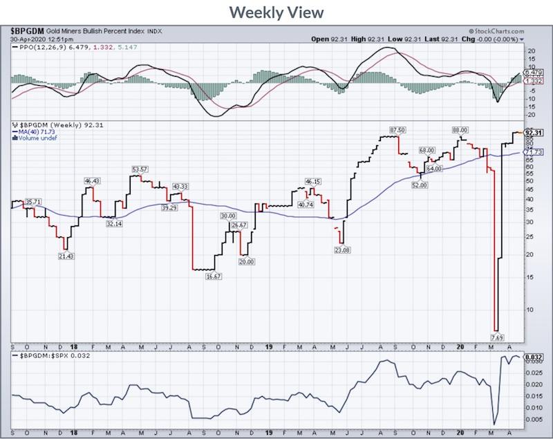 bpgdm chart weekly