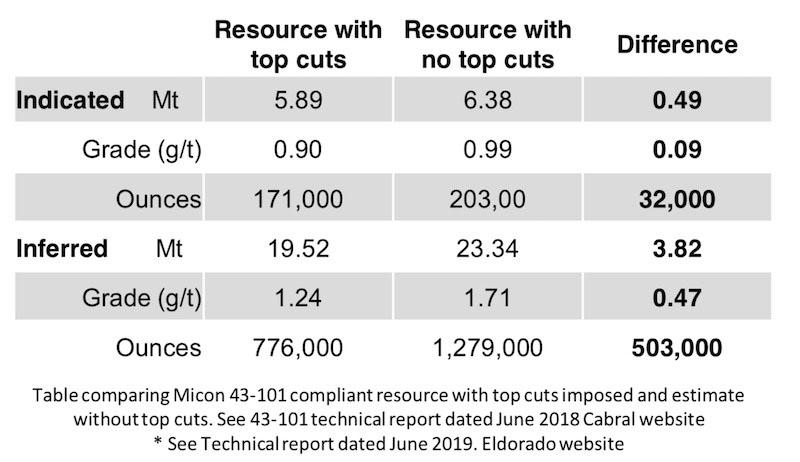 Resource chart