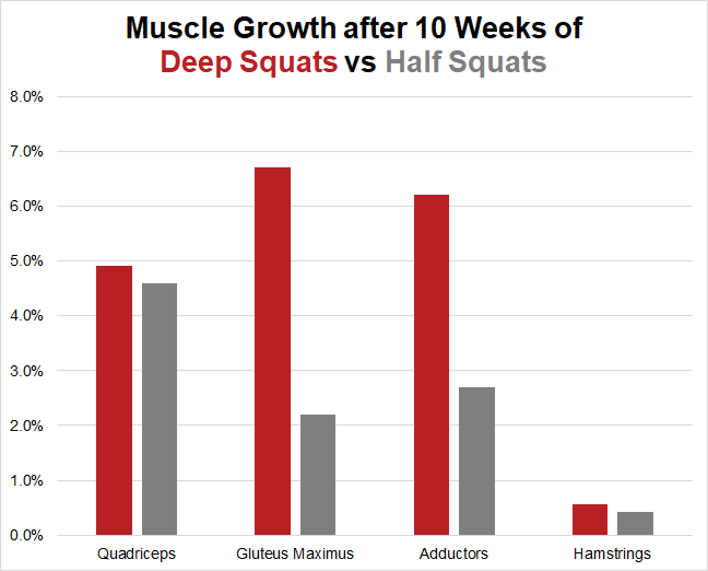Muscle growth from deep squat vs half squats