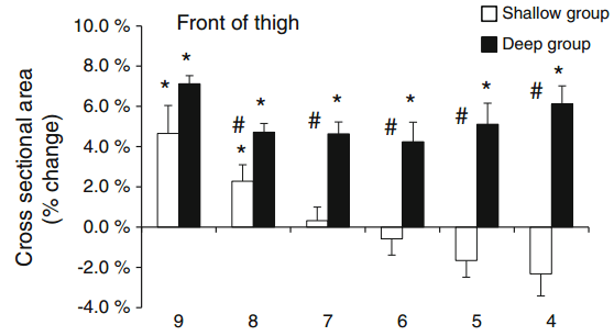 Muscle growth from shallow vs deep squat