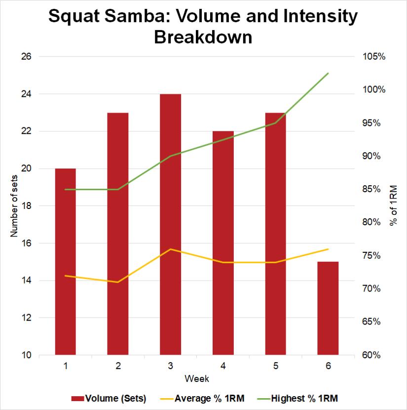 Squat Samba volume and intensity breakdown