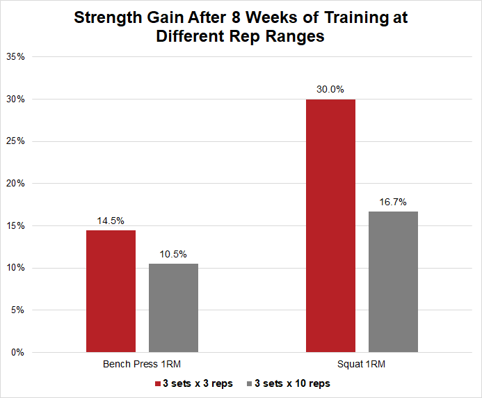 Strength gain from 3 vs 10 reps
