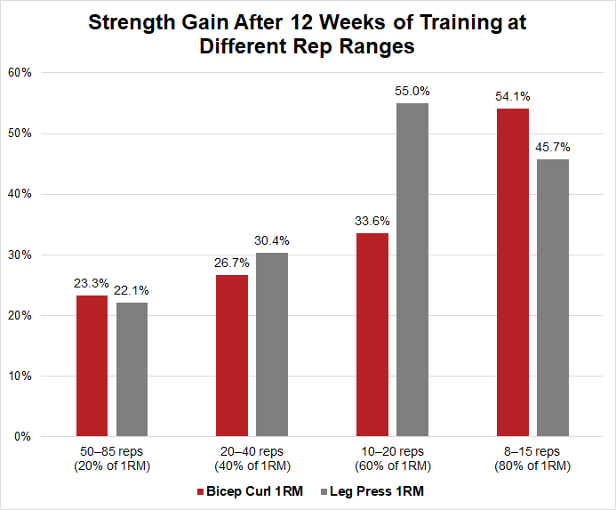 Strength gain from low vs high reps
