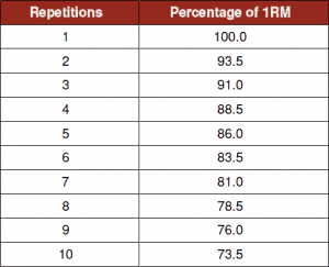 How many reps at different percentage of 1RM