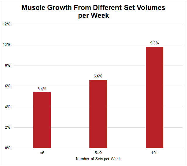 number of sets per week for muscle growth