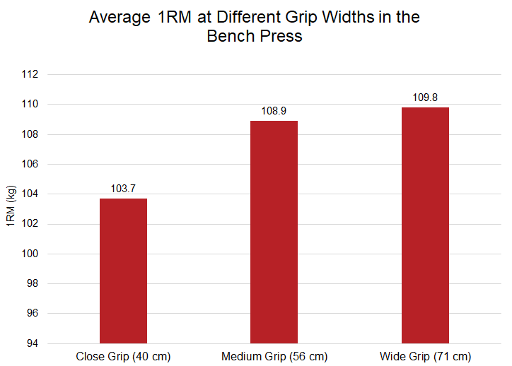 Average 1RM at different grip widths in the bench press