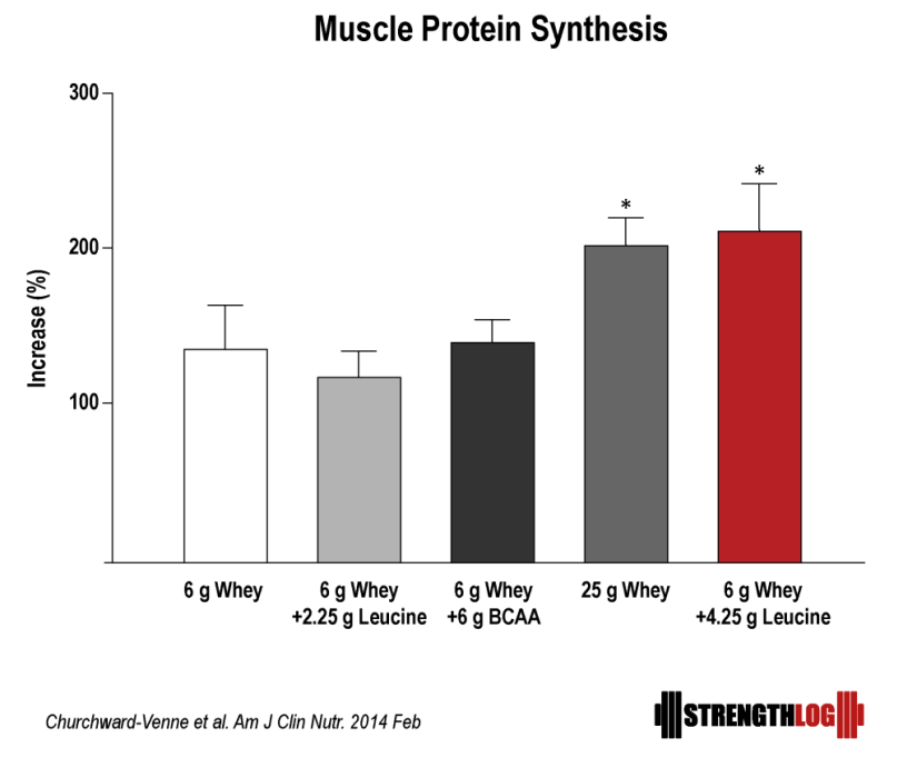 Whey protein plus leucine or bcaa for muscle growth