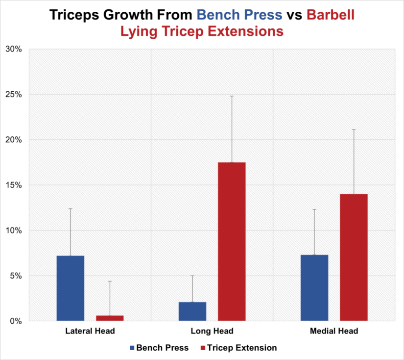 Triceps growth from bench press vs tricep extension