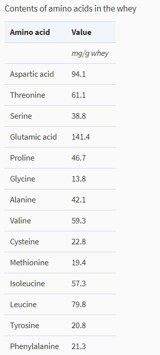 amino acids profile of whey protein