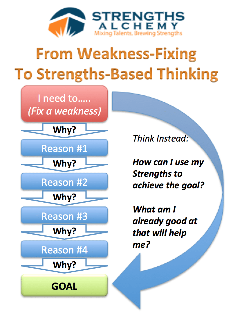 the root of weakness fixing mindset strengths alchemy weakness fixing to strengths based thinking