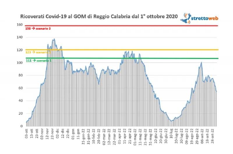 Bollettino GOM Reggio Calabria 7 ottobre 2021