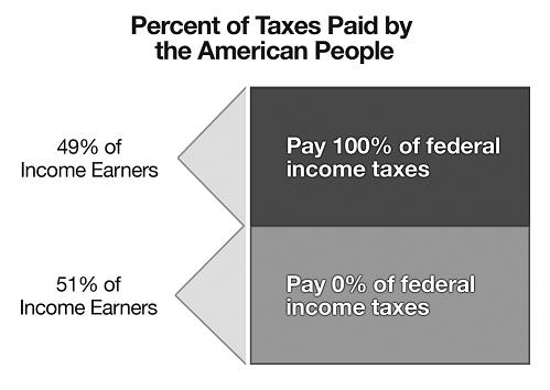 Percent of taxes paid