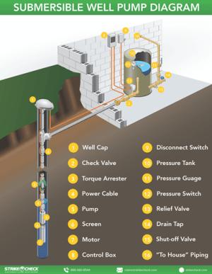 Labeled Well Pump Diagram  StrikeCheck | StrikeCheck