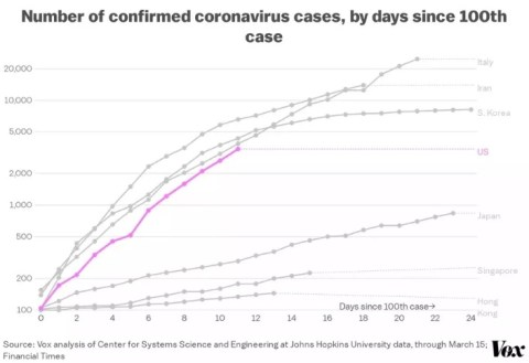 Quantidade de Casos do Coronavírus