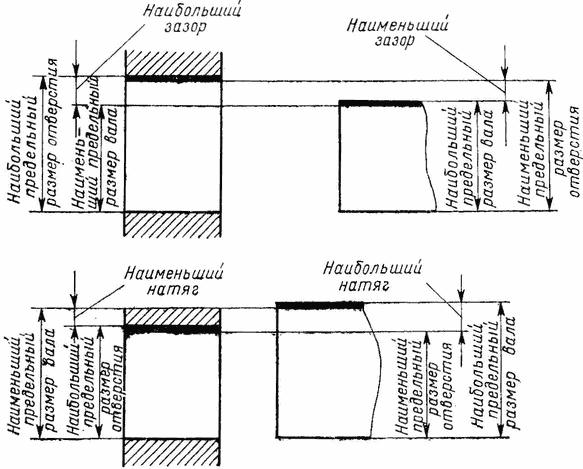 Допуски и посадки   Слесарь-судоремонтник