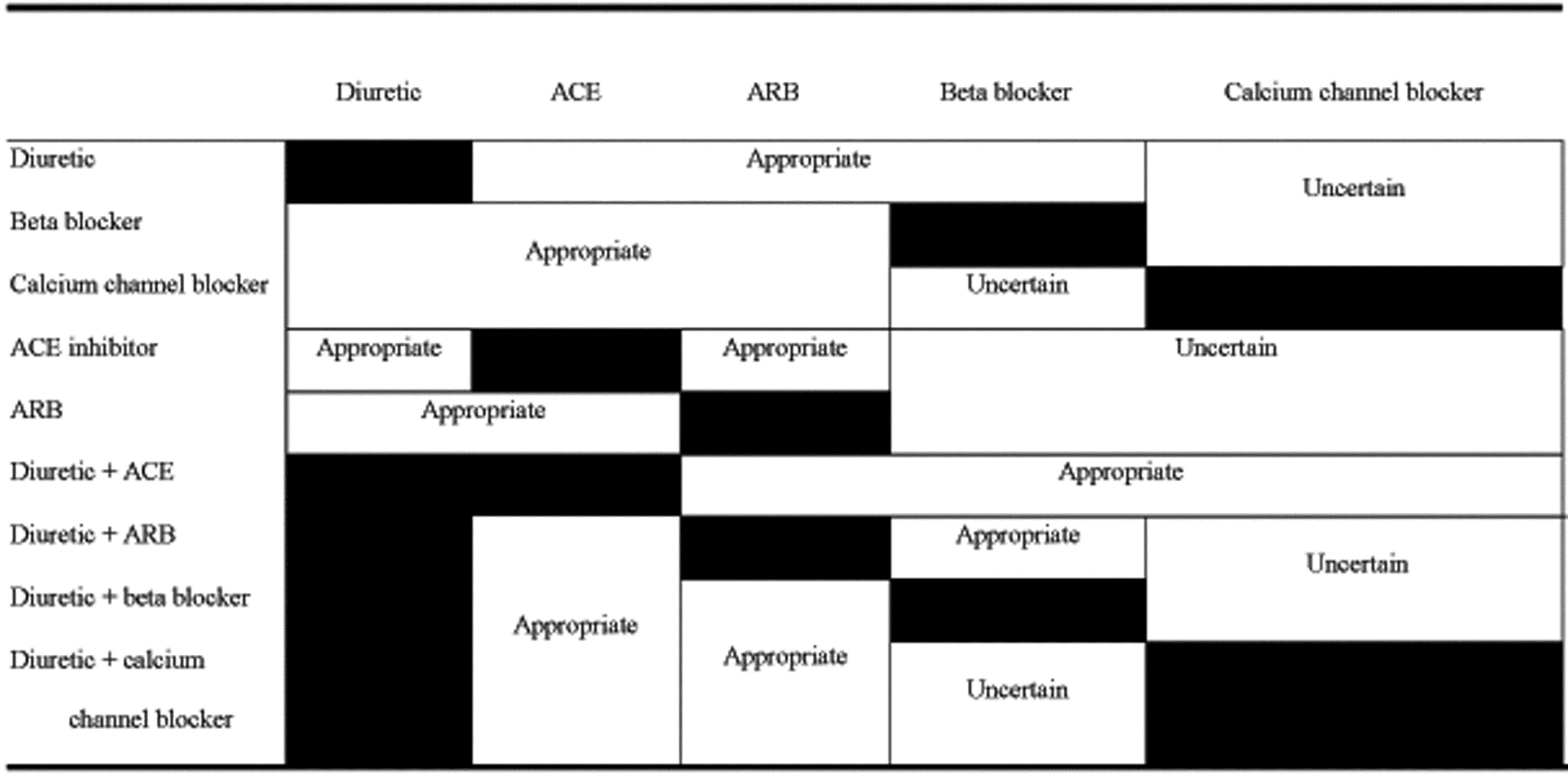 Determining The Appropriateness Of Selected Surgical And